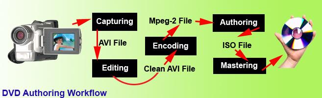 DVD Authoring Workflow